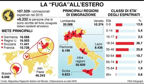 Italiani residenti all'estero